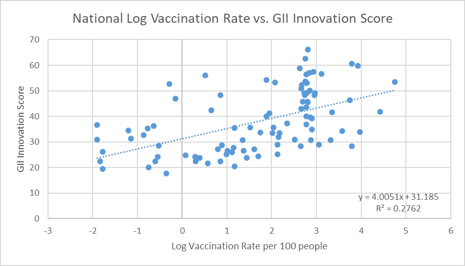 Fig.2. Innovation scores are positively correlated with vaccination rates
