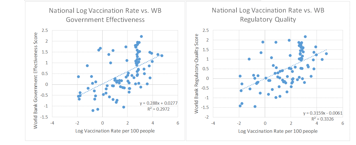 Fig.3. Institutional quality is positively correlated with vaccination rates